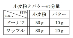tokyo-sugaku-h27-07-q2-1
