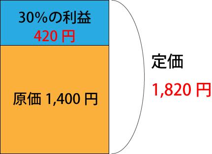 利益率の計算