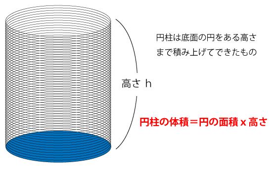 円柱の体積