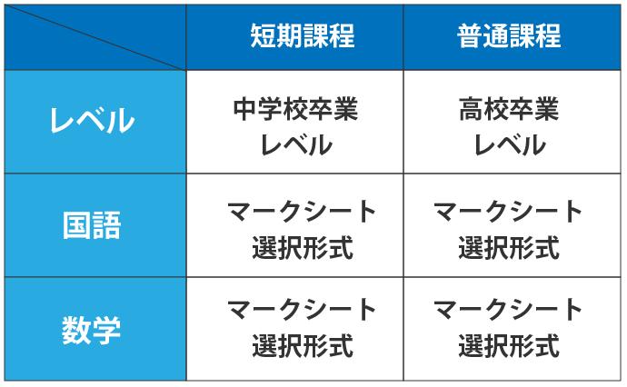 大阪府の職業訓練校の試験問題レベル