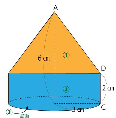 台形の回転図