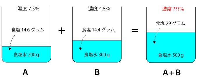 容器ABを合算したときの濃度