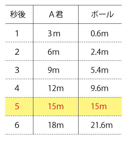 移動距離の比較