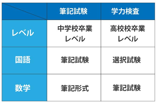 東京都の職業訓練校の試験レベル