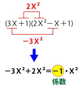 係数の求め方