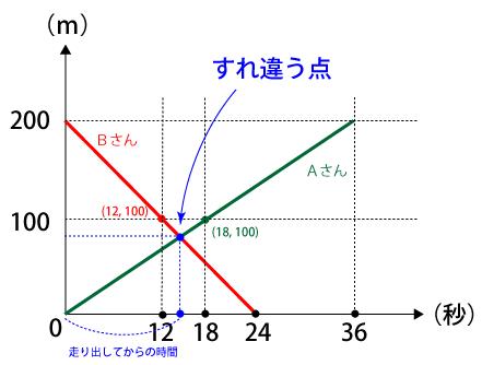 直線の式を求める