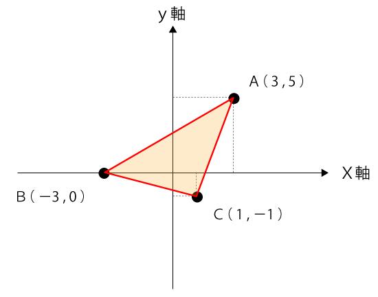 三点に囲まれた三角形の図形