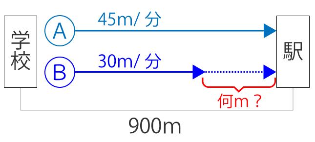 距離と速度と時間の関係