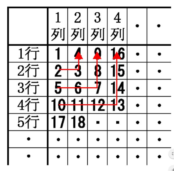 表の規則性