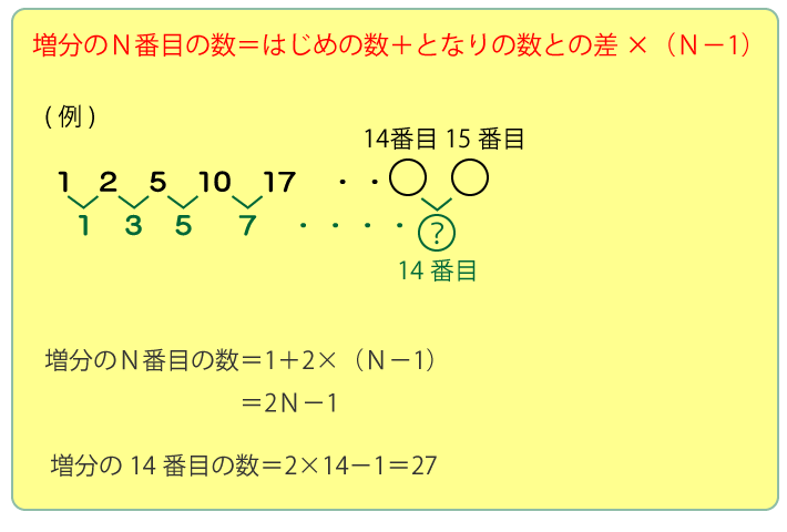 階差数列の公式