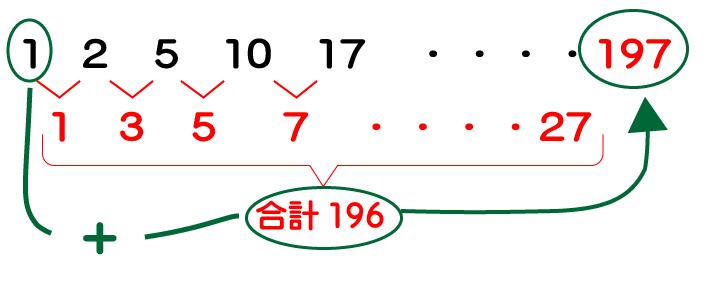 階差数列の合計
