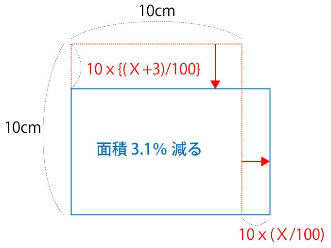 正方形から長方形へ変更後の面積