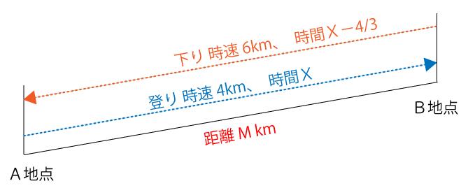 A地点からB地点までの距離