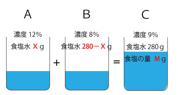 濃度算の計算