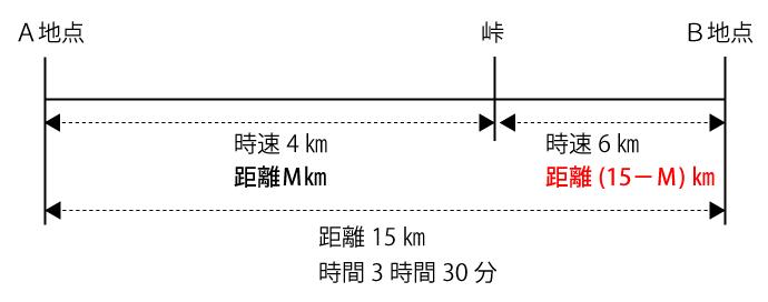 峠からB地点までの距離