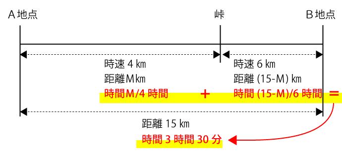 A地点からB地点までの合計時間