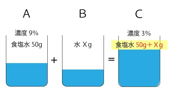 食塩水の濃度
