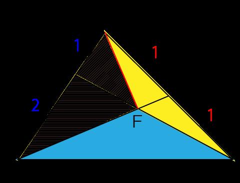 三角形の面積比