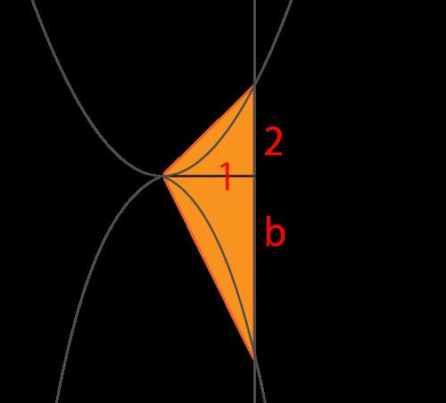 放物線と面積